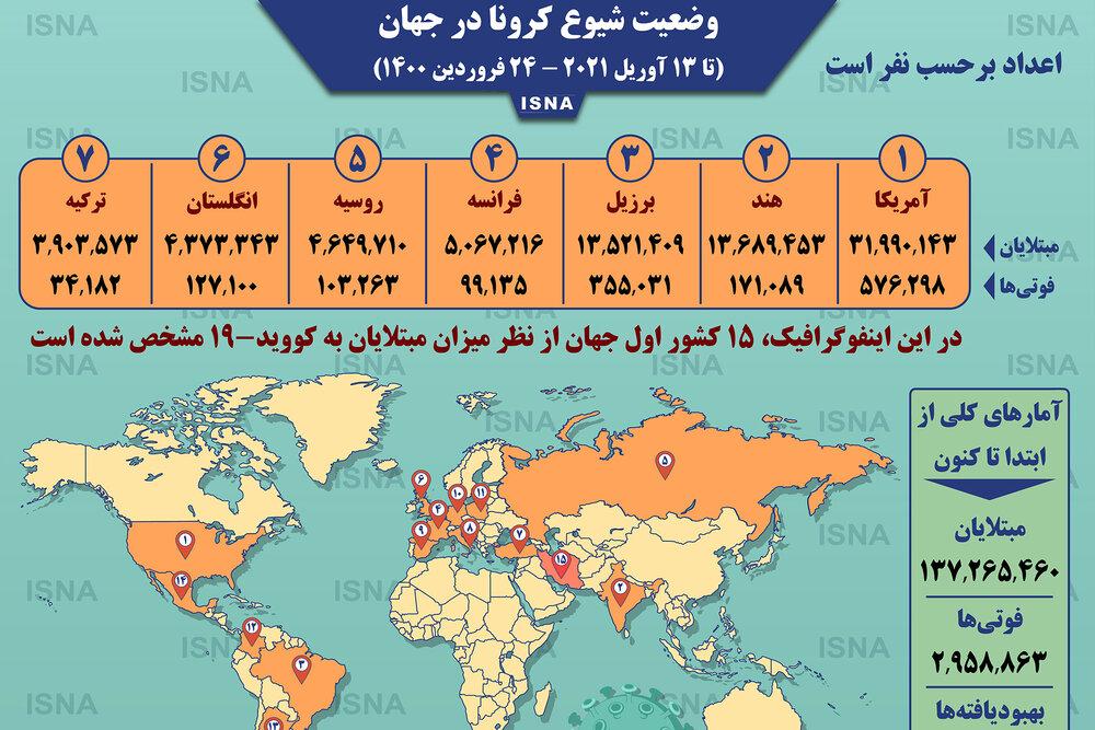 اینفوگرافیک / آمار کرونا در جهان تا ۲۴ فروردین